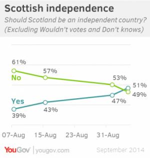 sondaggio scozia sunday