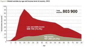 suicide age