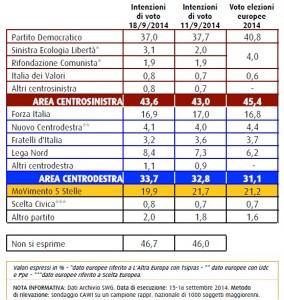 Sondaggio Swg: M5S � sotto la soglia del 20 % ma anche il PD continua a calare, si rafforzano SEL e Lega