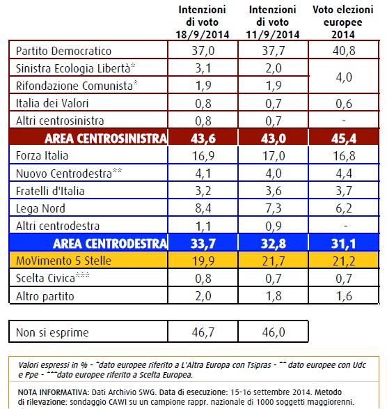 swg intenzioni di voto 18 settembre 2014 il m5s è sotto la soglia del 20 %