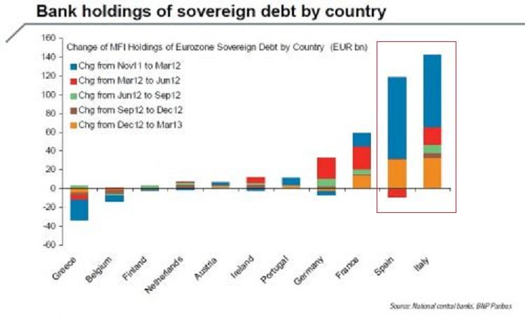 European-bank-holding-of-sovereign-debt-a