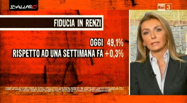 Renzi mantiene la fiducia Euromedia 30 settembre