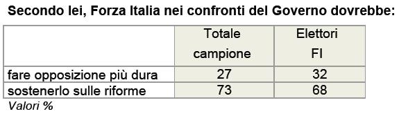 Forza Italia e il governo ixè 3 ottobre