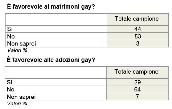 IXE 10 ottobre matrimoni adozioni gay