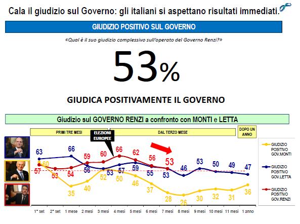 Lorien ottobre fiducia governo renzi