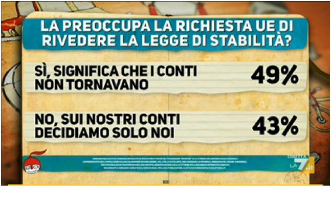cartello 2 sondaggio ispos per di martedi 28 ottobre 2014