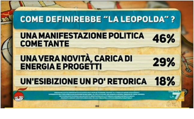 cartello 3 sondaggio ipsos per di martedi 28 ottobre 2014
