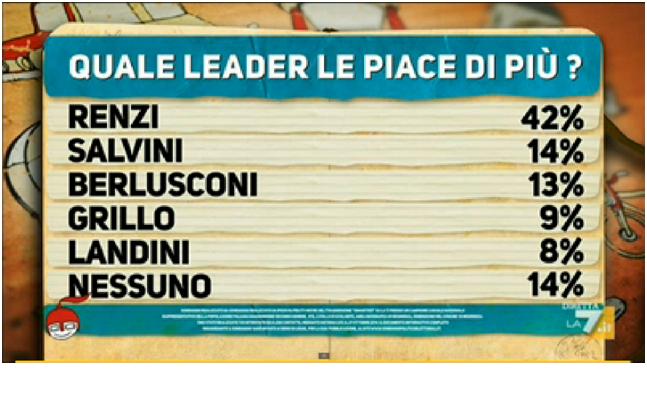 cartello 5 sondaggio ipsos di martedi 28 ottobre 2014