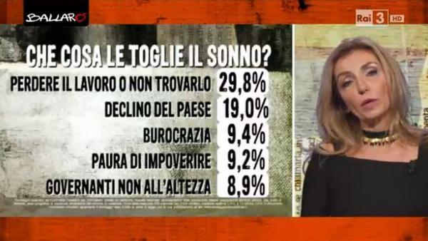 cosa toglie il sonno agli italiani euromedia lavoro
