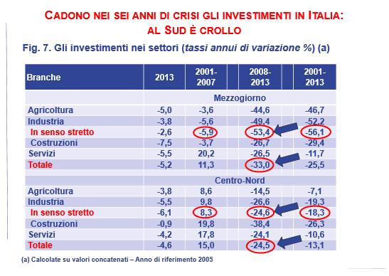 crollo investimenti Sud
