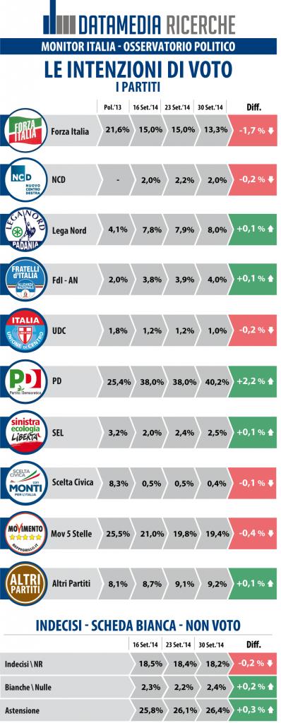 datamedia 30 settembre intenzioni di voto Renzi e il PD sottraggono consensi a Forza Italia