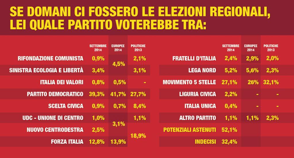 digis regionali liguria settembre 2014 intenzioni di voto