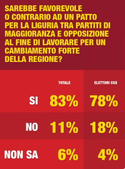 digis regionali liguria patto maggioranza opposizione