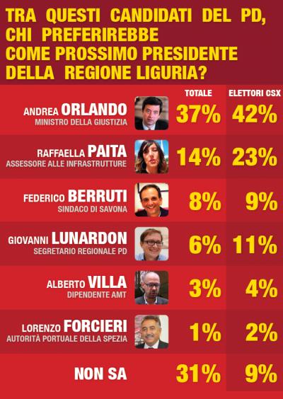 digis regionali liguria primarie candidati