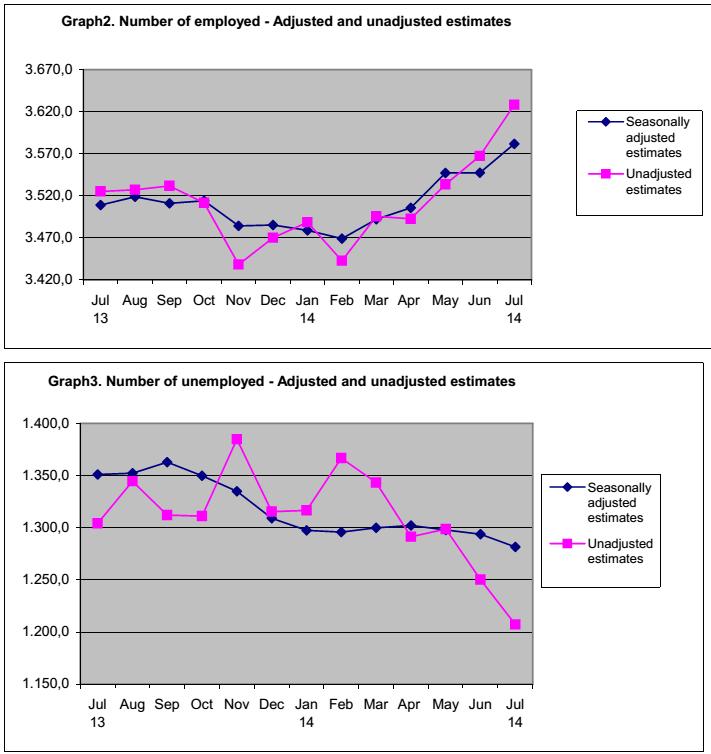 disoccupaz occupaz grecia trend
