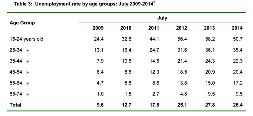 disoccupazione grecia età