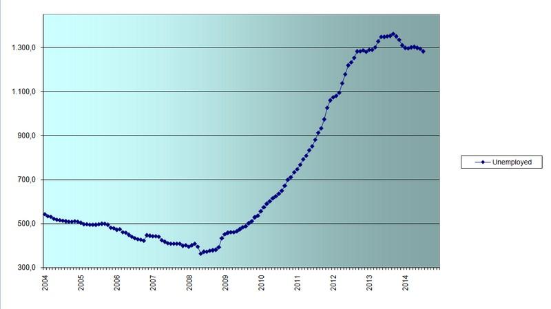 disoccupazione grecia