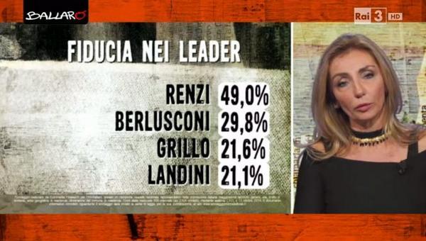 fiducia leader 15 ottobre euromedia parte 1