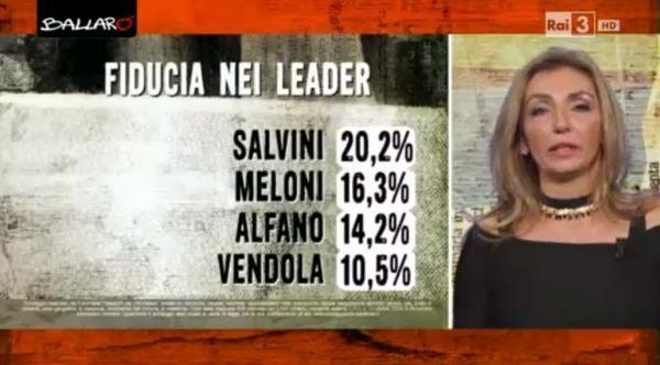 fiducia leader 15 ottobre euromedia parte 2