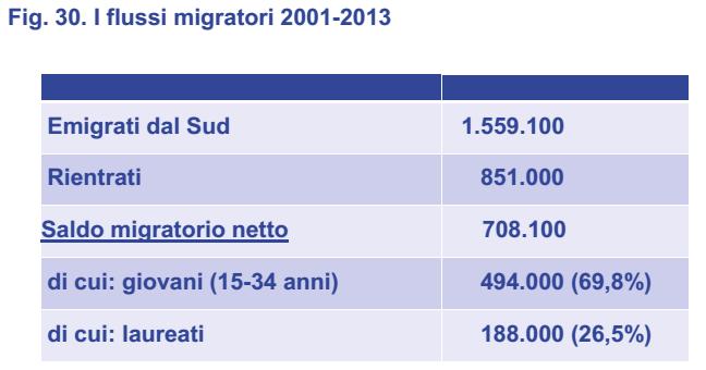 flussi migratori sud