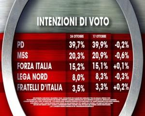 Sondaggio Ix� per Agor�: cala la fiducia nei leader politici e nel Governo Renzi. Male il M5S