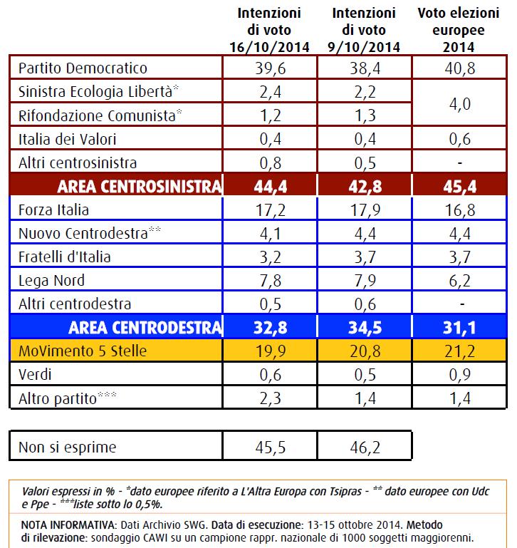intenzioni di voto swg 16 ottobre 2014 centrosinistra recupera su centrodestra e Movimento 5 Stelle