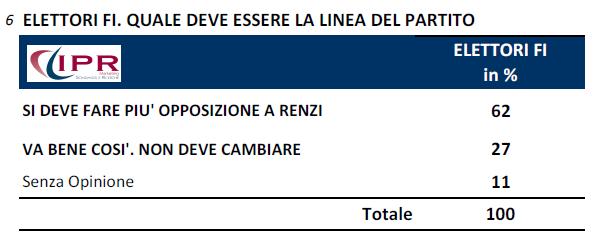 ipr 6 ottobre opposizione forza italia