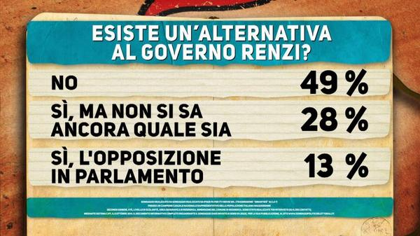 ipsos alternative governo renzi