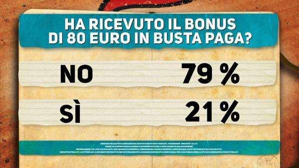 ipsos bonus 80 euro ricevuto
