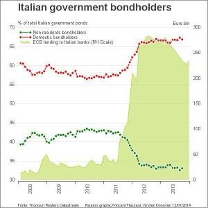 italia bondholders