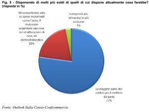 Ultime Notizie: Sondaggio Censis-Confcommercio: solo il 29% degli italiani userebbe gli 80? di Renzi per maggiori consumi