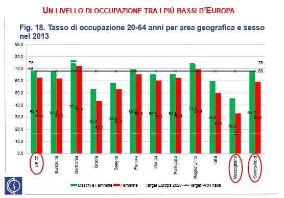 occupazione e europa