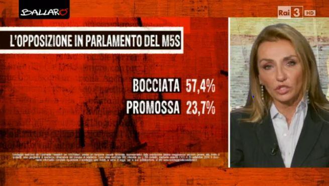 opposizione in parlamento m5s euromedia 30 settembre