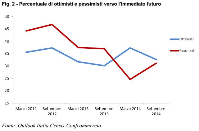 ottimisti pessimisti