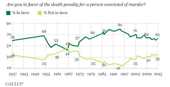 pena di morte USA