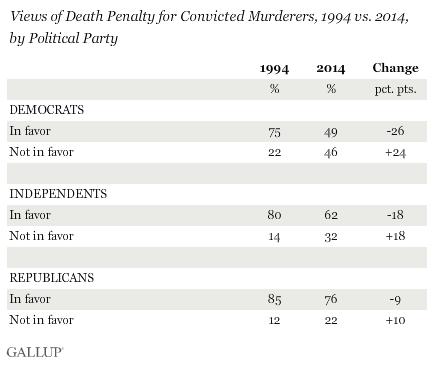 pena di morte partiti