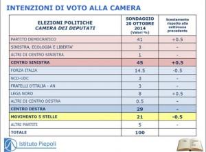 Sondaggio Piepoli per ANSA: crescono PD e Lega Nord, in affanno M5S e FI