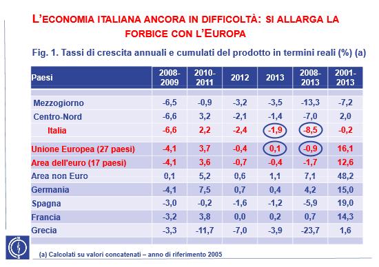 recessione maggiore sud europa