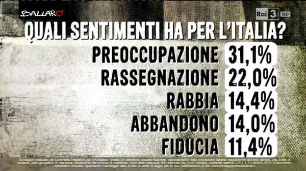 sentimenti per l'italia euromedia