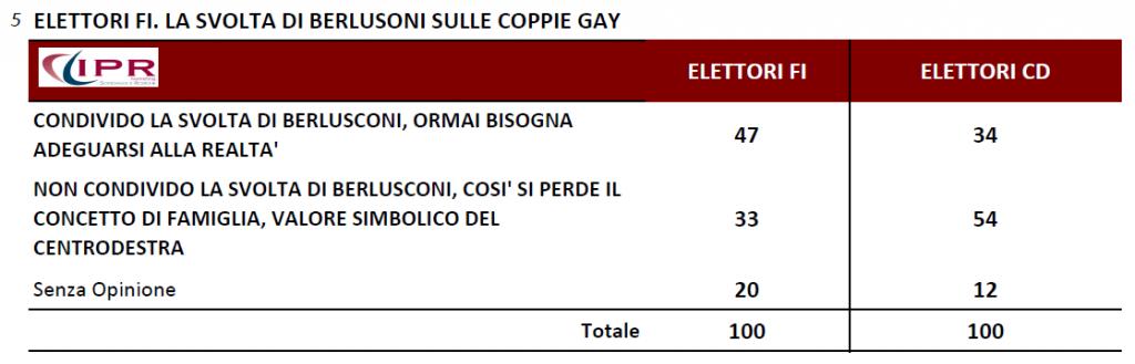 sondaggi ipr berlusconi forza italia coppie gay