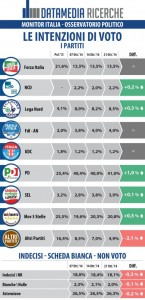 Sondaggio Datamedia per Il Tempo: settimana positiva per PD e M5S, risale la fiducia in Renzi