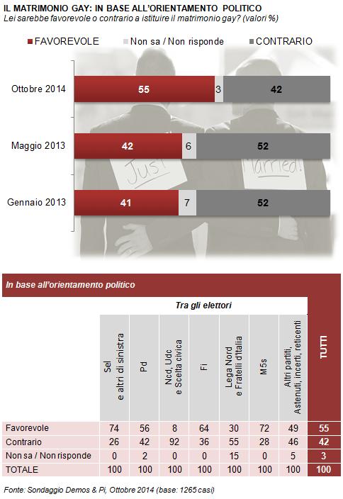 sondaggio demos