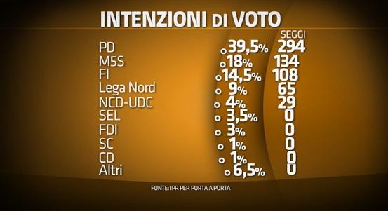 sondaggio ipr intenzioni di voto 28 ottobre