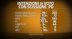 Sondaggio Ipr Porta a Porta: se il PD si spacca nasce un Partito della Sinistra quasi a due cifre