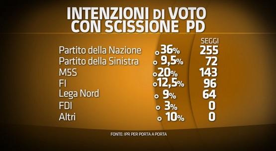 sondaggio ipr intenzioni di voto 28 ottobre pd si spacca partito della sinistra