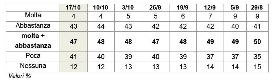 sondaggio ixè 17 ottobre fiducia governo renzi.