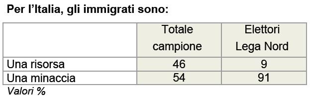 sondaggio ixè 17 ottobre lega nord immigrati