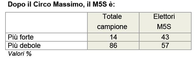sondaggio ixè 17 ottobre m5s circo massimo