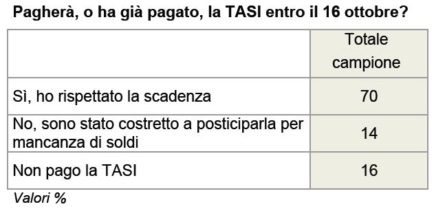 sondaggio ixè 17 ottobre pagamento TASI