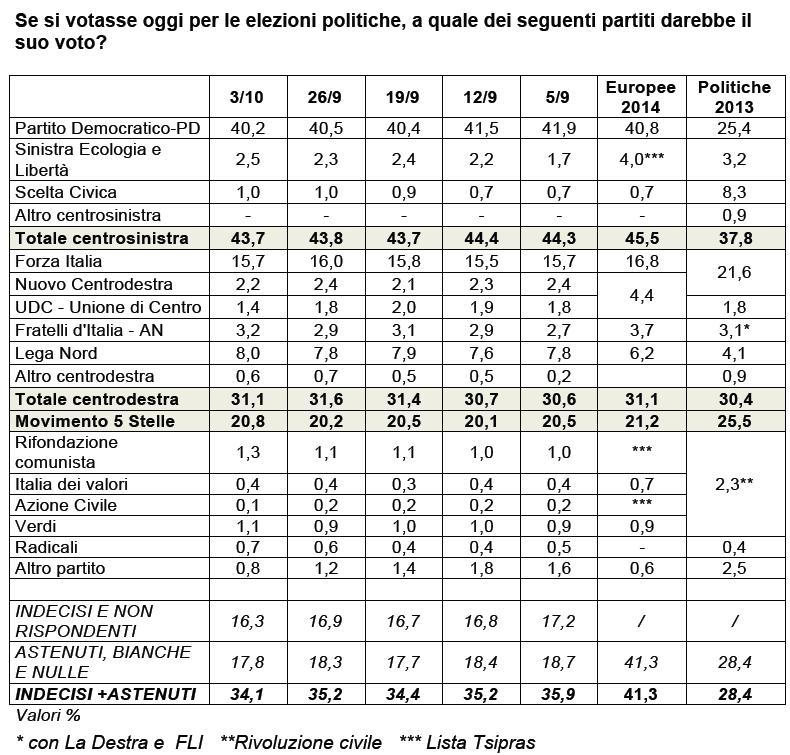 sondaggio ixe 3 ottobre intenzioni di voto